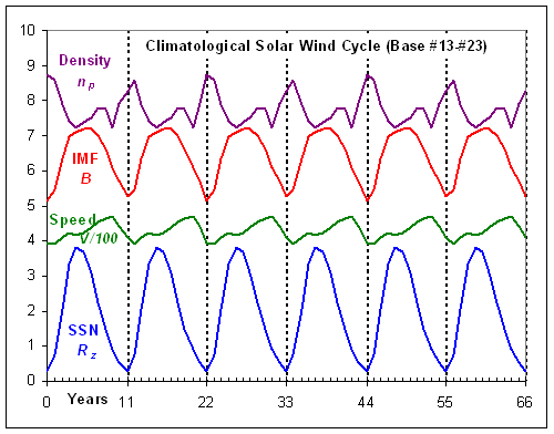 http://www.leif.org/research/Climatological%20Solar%20Wind.png