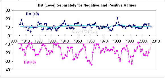 Dst-Positive-Negative-1905-now.png