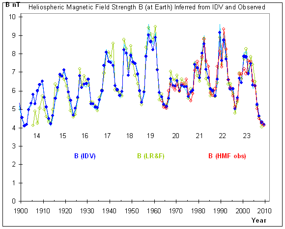 http://www.leif.org/research/Heliospheric-Magnetic-Field-Since-1900.png